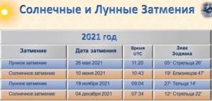 solnechnye-i-lunnye-zatmeniya-2021